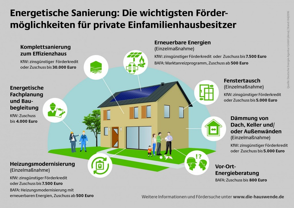 Bafa Frderung Und Kfw Frderung Fr Hauseigentmer Klimaschutz with regard to sizing 2560 X 1810