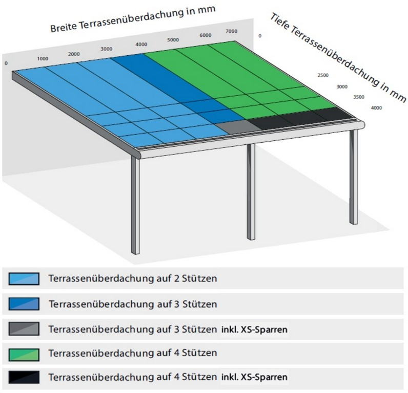Bausatz Alu Terrassenberdachung Mit Vsg 600x250cm Terrassendach with regard to proportions 931 X 898