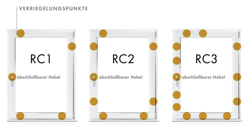 Einbruchschutz Denzlein Fenster Tren Wintergrten In intended for size 2525 X 1328