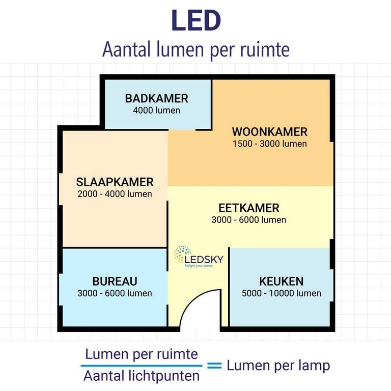 Emejing Hoeveel Verlichting Per M2 Pictures Huis Interieur in size 1080 X 1080