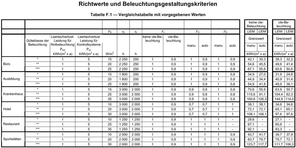 Energieeffizienz Und Beleuchtung intended for sizing 5772 X 2896
