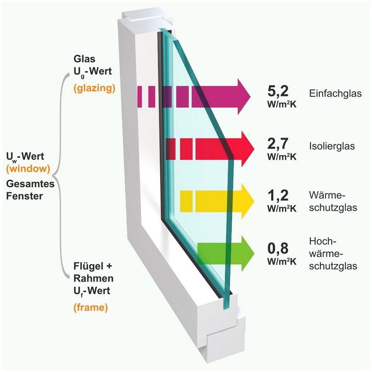 Fenster Einfach Verglast 549847 Schne Fenster Stadt Remscheid pertaining to dimensions 1500 X 1500