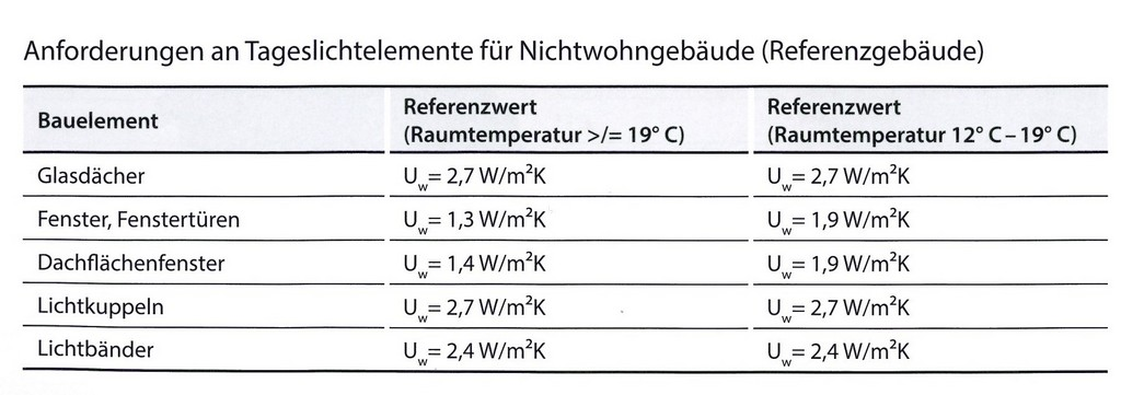 Gesamtenergiebilanz Von Oben Beleuchtet with dimensions 1806 X 637