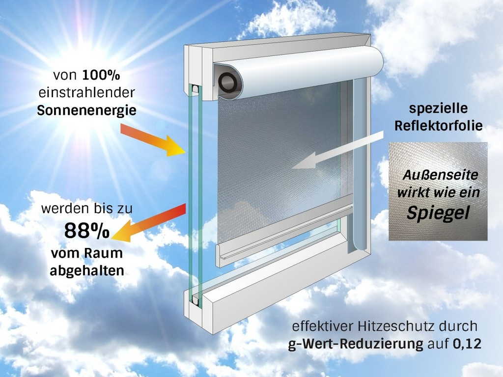 Hitzeschutz Fenster Hitzeschutz Fr Dachfenster Innen Auen pertaining to sizing 1500 X 1125