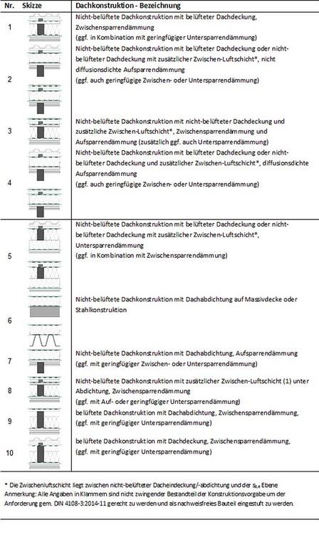 Nachweisfreie Bauteile Nach Neuer Din 4108 3 Bauphysik inside measurements 875 X 1500