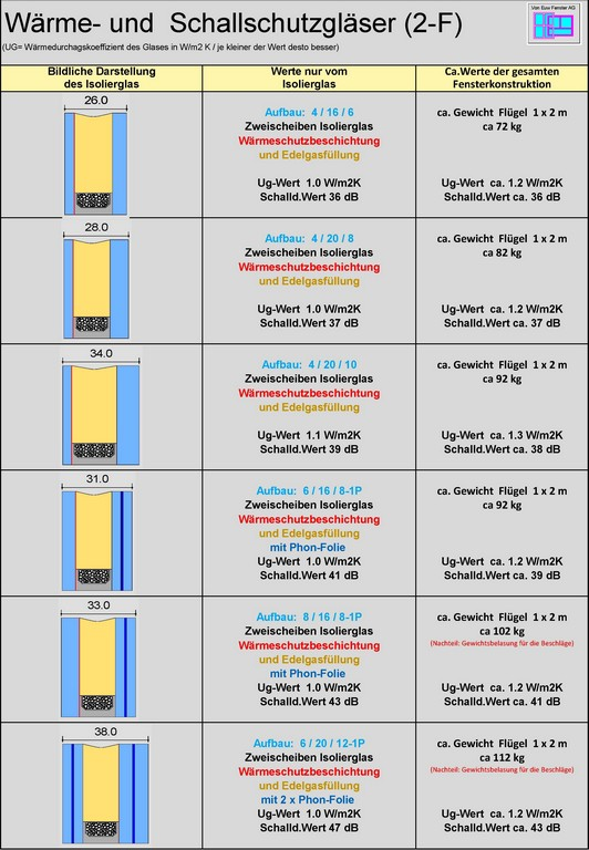 Schallschutz Glas 23 Fach Von Euw Fenster Ag pertaining to dimensions 2350 X 3392