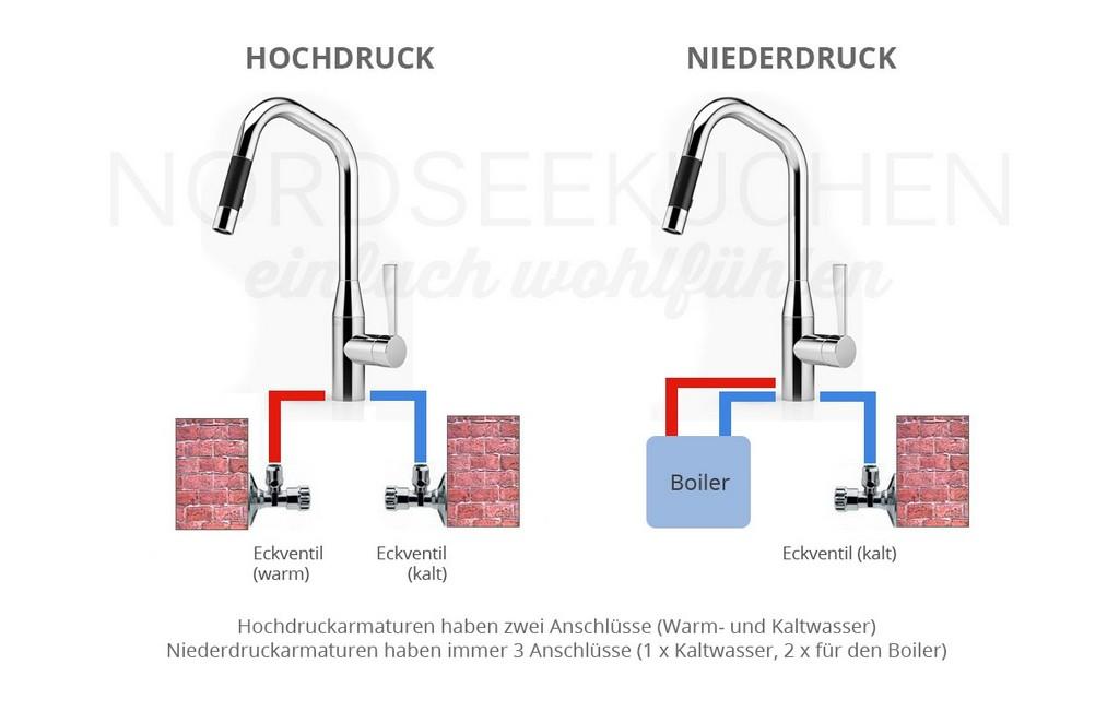 Unterschied Zwischen Hochdruck Und Niederdruck Armaturen with size 1212 X 770