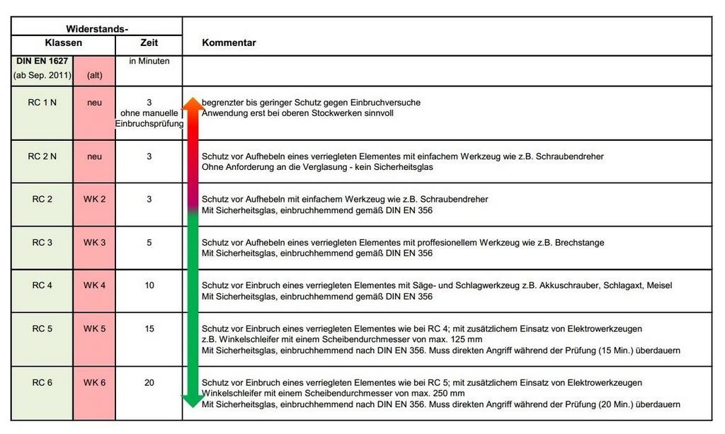 Widerstandsklasse Wk Resistance Class Rc Einbruchschutz for dimensions 1169 X 700