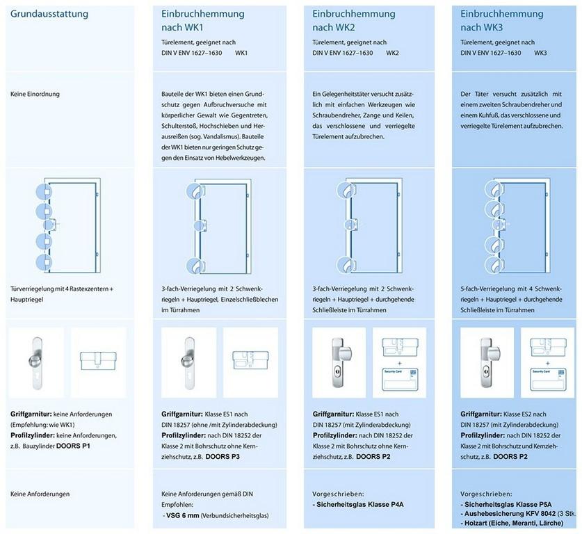 Wk3 Fenster Kosten 459236 Erstaunliche Inspiration Fenster Wk1 Wk2 for proportions 940 X 863