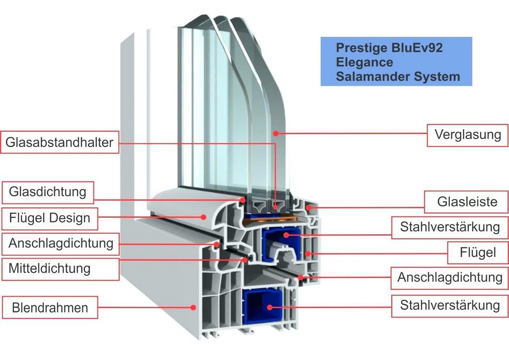 3 Fach Verglasung Je Nach Anforderung Kannen Sie Eine 52 Mm Fenster pertaining to size 1911 X 1298
