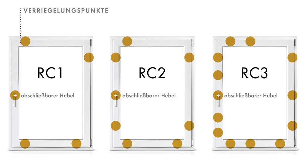 Einbruchschutz Denzlein Fenster Tren Wintergrten In regarding proportions 2525 X 1328