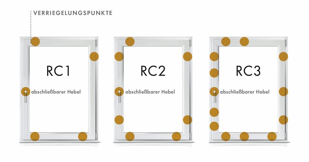 Einbruchschutz Wie Sie Ihre Weru Fenster Und Tren Absichern with regard to measurements 2469 X 1296