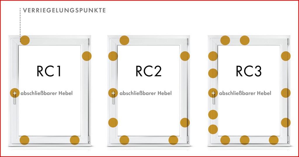 Fenster Rc2 318577 Einbruchschutz Denzlein Debodesignstudio inside sizing 2525 X 1328