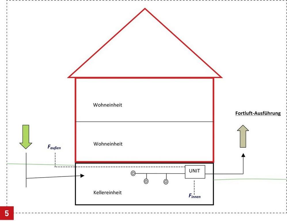 Feuchteschutz Im Keller Sbz with measurements 1024 X 789