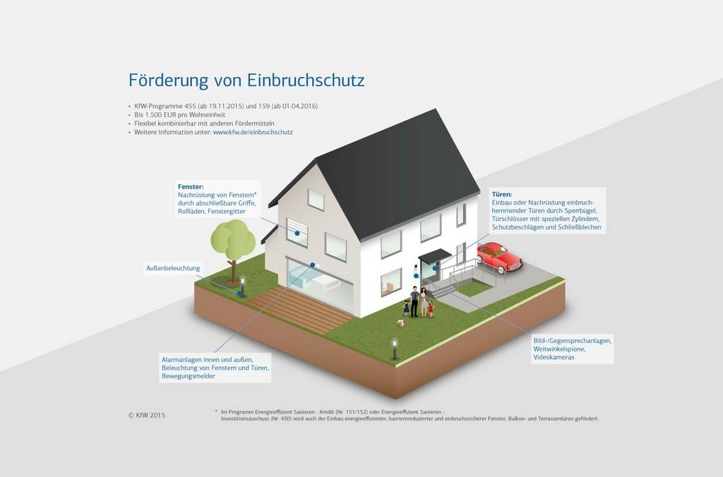 Frderung Der Einbruchsicherung within dimensions 1417 X 935