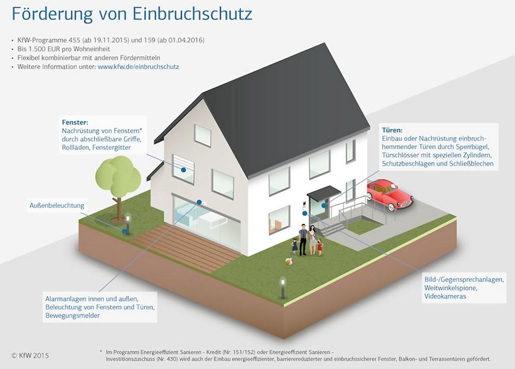 Kfw Programm Fr Einbruchschutz Manahmen Cetrade in proportions 1280 X 917