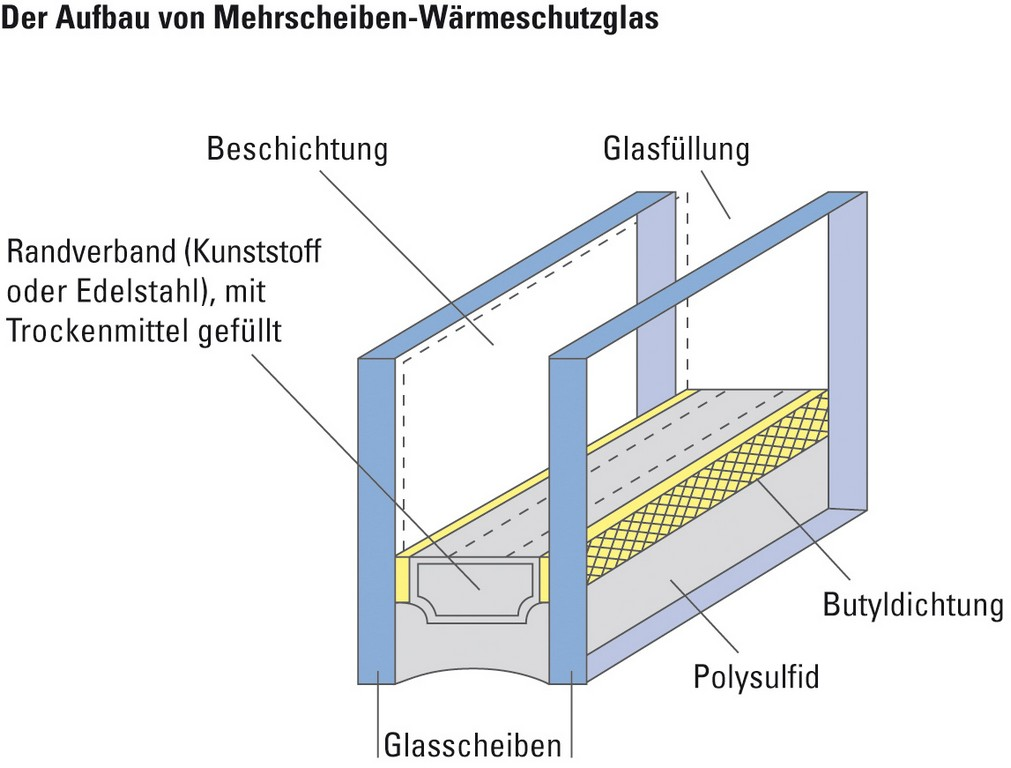 Vbz Fenster Wrmeschutzverglasung with size 1147 X 871