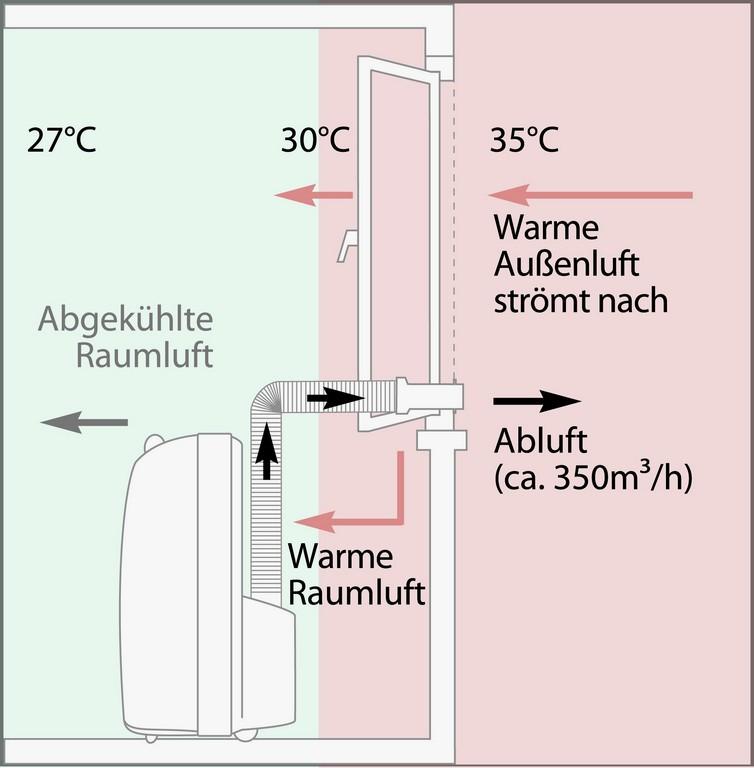 Wunderbar Einbau Klimaanlage Wohnung Einbauen Unique Selber Nett with regard to sizing 2087 X 2126
