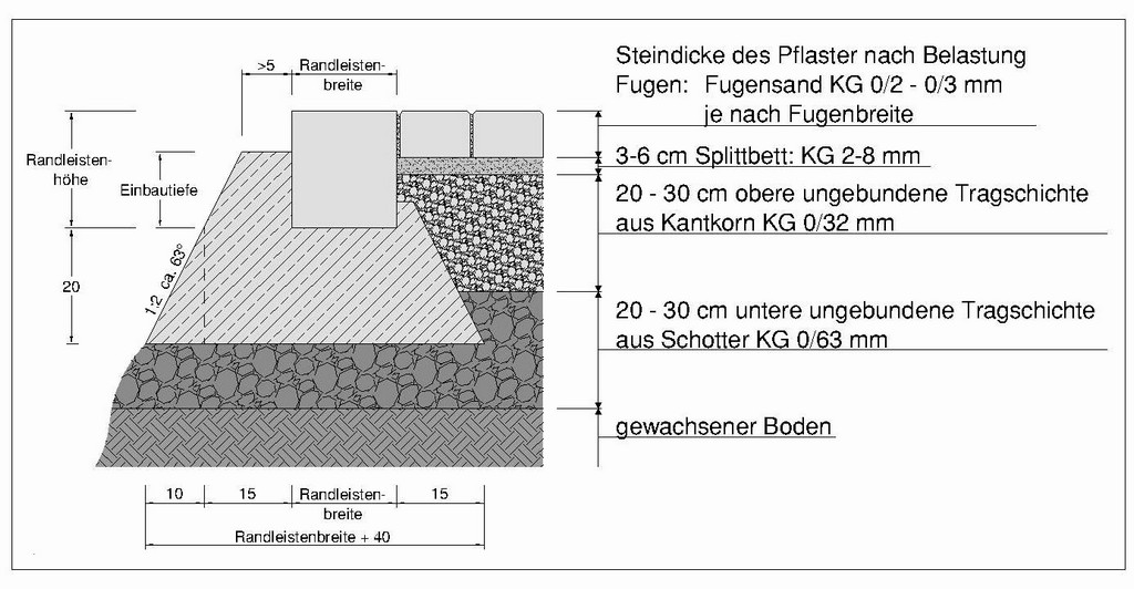 Terrasse Unterbau Schotter Haus Ideen