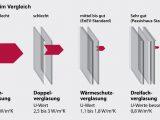 Fenster Vergleich Kkroad for size 1500 X 850