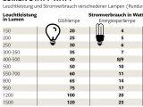 So Tricksen Lampenhersteller Mit Der Leuchtkraft Welt for dimensions 1024 X 1001