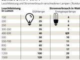 So Tricksen Lampenhersteller Mit Der Leuchtkraft Welt within sizing 1024 X 1001