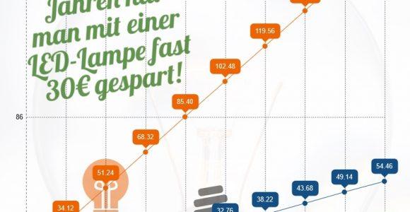 Sparsame Led Lampen Kaufen Der Groe Schnppchen Fhrer intended for sizing 800 X 1110